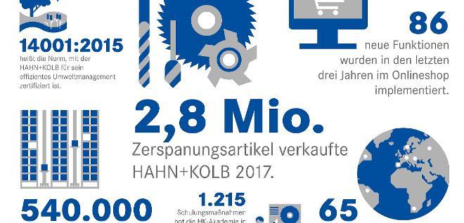 Grafik Hahn+Kolb