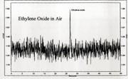 Chromatographie: Schneller Mikro-GC,  blauer Aff und zurück!