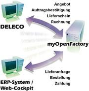 Standardschnittstelle für ERP-Software: Man versteht sich