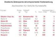 Kunststoffverascher Phönix: Schnelle Bestimmung  von Glas- und Kohlefasern