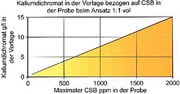 Reinstwasser/Wasseranalytik: Chemischer  Sauerstoffbedarf