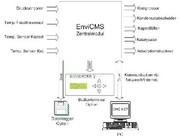 Internetfähiger Kompressor: Internetfähiger Kompressor