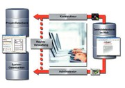 Messebericht: Zertifizierte Gerätedaten  im EPLAN-Data-Portal