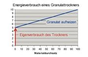 Energieeffiziente Trockner: Zwischen Traum  und Trockner