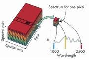 NIR-Hyperspectral-Imaging-Sytem: Bildgebende NIR-Spektroskopie