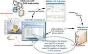 Märkte + Unternehmen: Aras Innovator  arbeitet mit SolidWorks