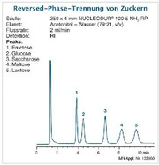 HPLC-Säule NUCLEODUR Amino: Reproduzierbar und robust
