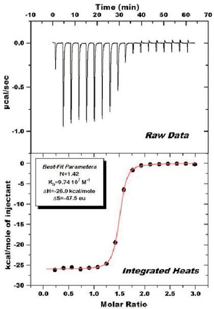 Fachbeitrag: Biokalorimetrie  in der Wirkstoffforschung