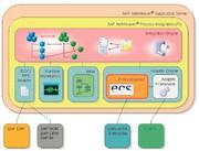 Daten und Prozesse: PLM und ERP verbinden