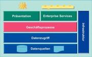 Business Solutions: ERP im Zeichen der SOA