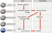 Nachrichten: Eine Modellierungs- methodik für SOA
