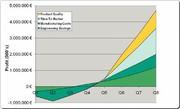 PLM-Technologie: Unternehmens- interne Komplexität  reduzieren