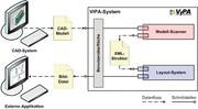 Software: Visualisierung und Dokumentation  parametrischer Informationen  von 3D-CAD-Modellen