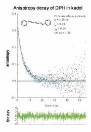 TCSPC-System TemPro: Für Fluoreszenzlebensdauermessungen