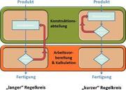 Produktionssysteme: Konstruktionsbegleitende Kostenkalkulation