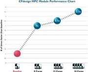 Software: Neues HPC-Modul für  CFdesign verfügbar