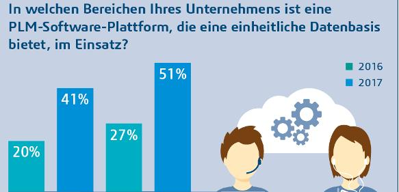 Digitale Transformation: PLM aus der Cloud