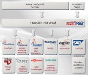 Neues/Interessantes: Schlankere Prozesse durch »schlaue« PDF-Dokumente