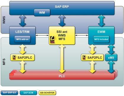 SAP-Consulting: Gut beraten