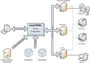 Daten und Prozesse: Einfach drucken