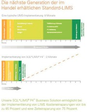 Marktübersicht: LIM-Systeme