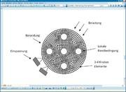 Simulation und Berechnung: Grundgleichungen  der Finite Elemente
