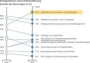Märkte + Unternehmen: PLM entwickelt sich  zur Schlüsselstrategie