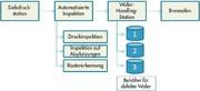 Robotereinsatz in der Solartechnik: Automatisierte Inspektion