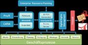 Märkte + Unternehmen: Kommunikations- und Prozessoptimierung