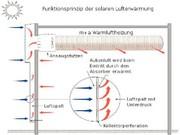 Solar-Luft-Hallenheizung: Die Sonne als Energiequelle