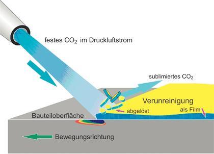 Seminar Aktivierung Kunststoffoberflächen: Oberflächen reinigen und aktivieren