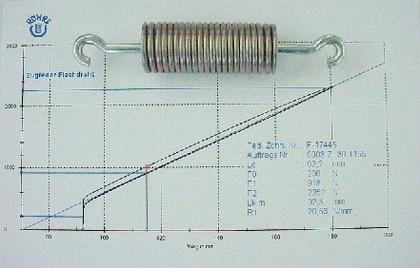 Flachdraht-Zugfedern: Flache Feder – hohe Leistung