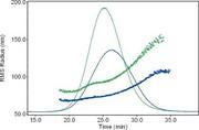 Fachbeitrag: Asymmetrische Fluss- Feldfluss-Fraktionierung  und MALS