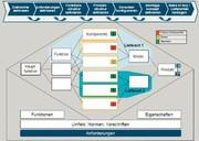 PLM-Technologie: Systems-Engineering  in der frühen Phase der  Produktentwicklung