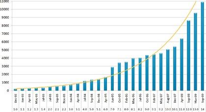 Geniom RT Analyzer Plattform: Mikrofluidische Biochips  zur Identifizierung von  miRNA-Biomarker-Signaturen