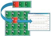 Online-Analytik: Prozessvariablen auf einem Blick