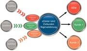 Daten und Prozesse: Materialdaten  einfacher verwalten