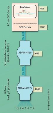 MSR-Systeme mit ADAM-Modulen: Modulare Anlagen-  und Prozessdatenerfassung