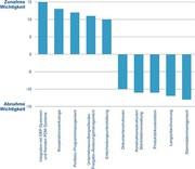 Märkte + Unternehmen: Flexibilität ist gefragt