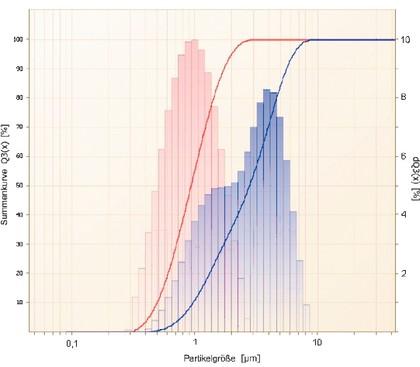Partikelmessgerät ANALYSETTE 22: Bestimmung der  Partikelgrößenverteilung