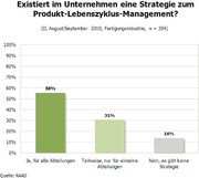 Marktstudien: RAAD Studie:  Product Lifecycle Management 2010