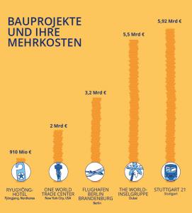 Baustelle: Kostenvergleich der größten Bauflops