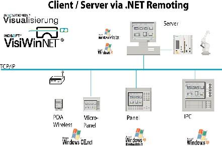 Kommunikationssystem VisiWinNet: Systemübergreifende  Konnektivität
