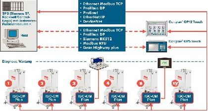 Regelmodule ICS: Dosierer einfacher  an Automatisierungssysteme koppeln