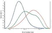 GPC-Analytik von Stärken: Charakterisierung von natürlichen Stärken mit GPC