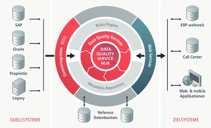 Datenanalyse: Datenmanagement im Paket