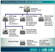 PLM-Technologie: Pro.File meets eCl@ss –  genau ein Name für jedes Bauteil