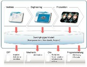 Engineering-Software: Aus dem Kasten