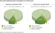 Software Kunststoffindustrie: CRM ist auch schon drin