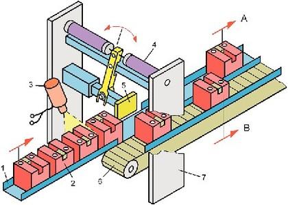 Handhabungstechnik: Handling als  Systemergänzung